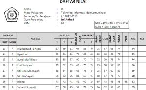 DAFTAR NILAI I 2012-2013